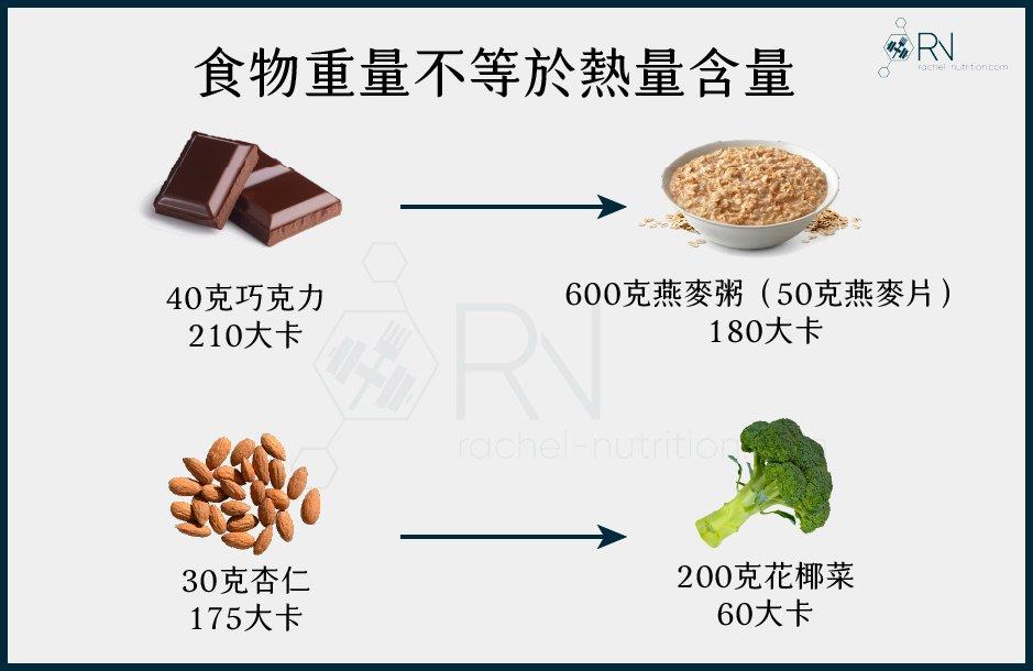 體重浮動:食物重量