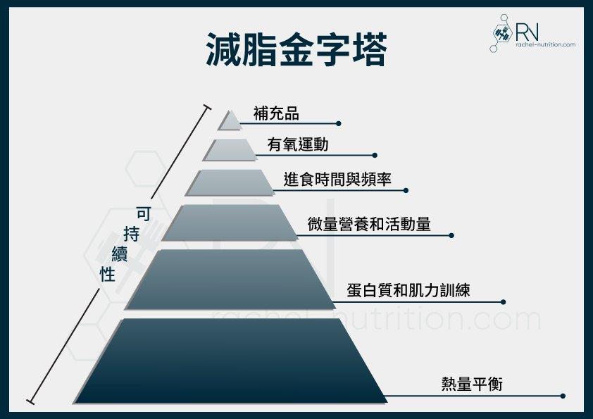減脂金字塔