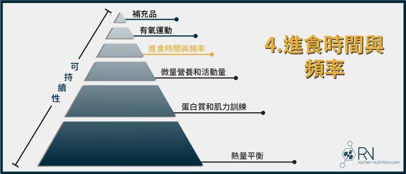 減脂金字塔:進食時間