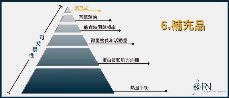 減脂金字塔:補充品