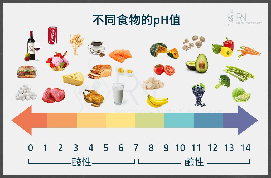 食物的pH值