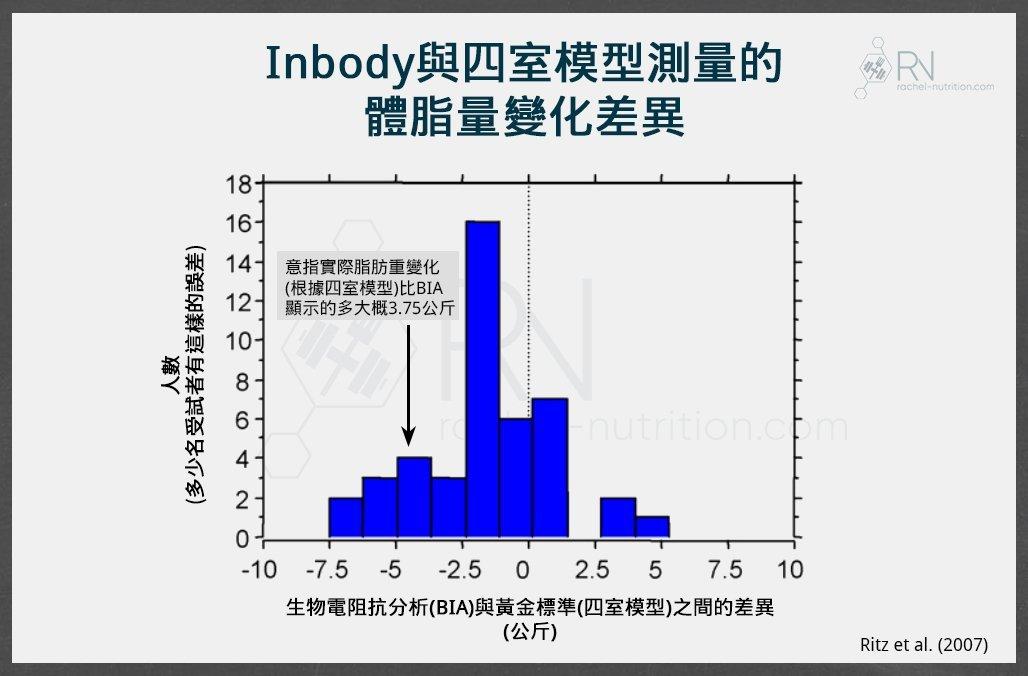 生物電阻抗分析誤差