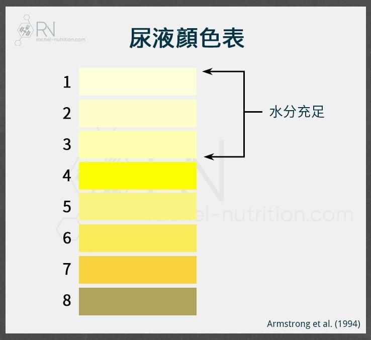 尿液顏色表