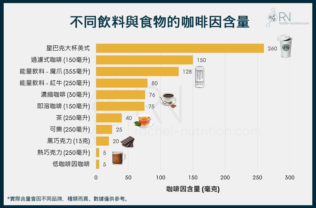 飲料咖啡因含量
